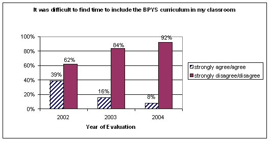 Although overall Elsevier Elementary was given stellar ratings throughout the implementation of the BPYS program in their school, they did face several challenges to implementation.
