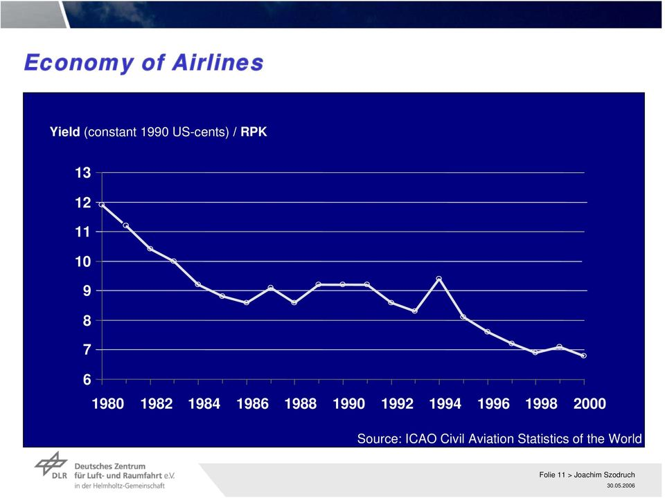 1990 1992 1994 1996 1998 2000 Source: ICAO Civil