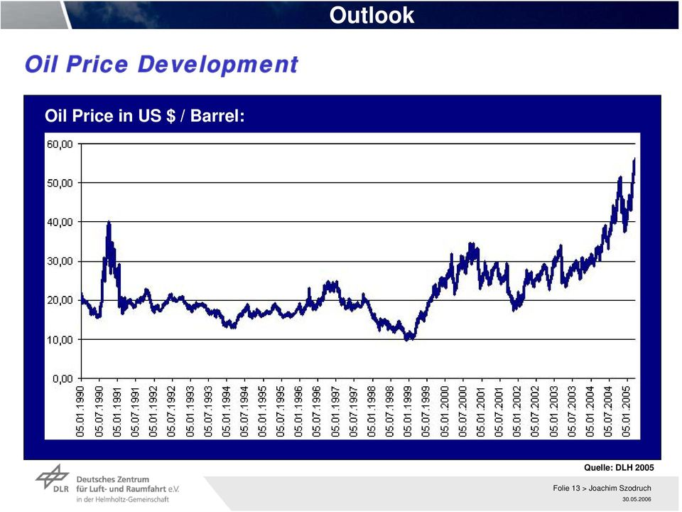 US $ / Barrel: Quelle: