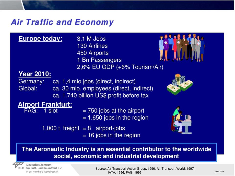 740 billion US$ profit before tax Airport Frankfurt: FAG: 1 slot = 750 jobs at the airport = 1.650 jobs in the region 1.