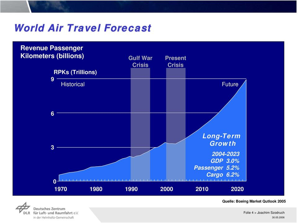 Long-Term Growth 3 2004-2023 GDP 3.0% Passenger 5.2% Cargo 6.