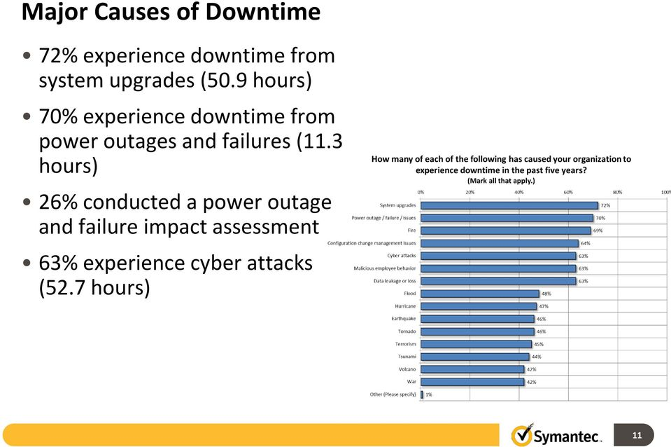 9 hours) 70% experience downtime from power outages and