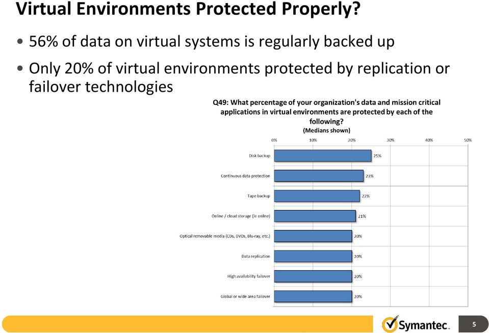 backed up Only 20% of virtual environments