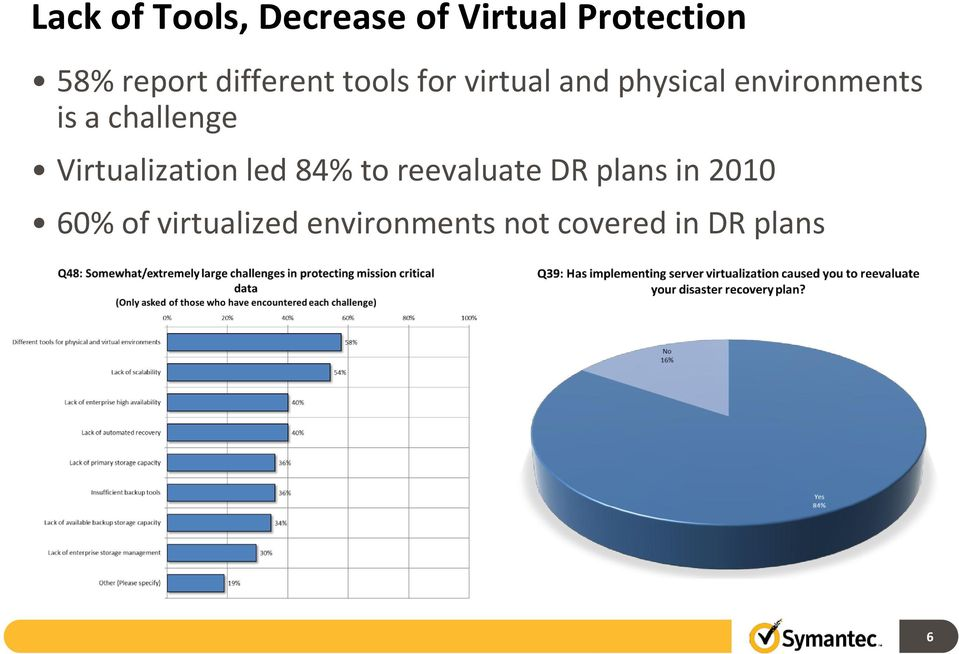challenge Virtualization led 84% to reevaluate DR plans in
