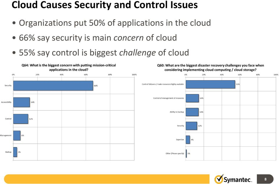 cloud 66% say security is main concern of