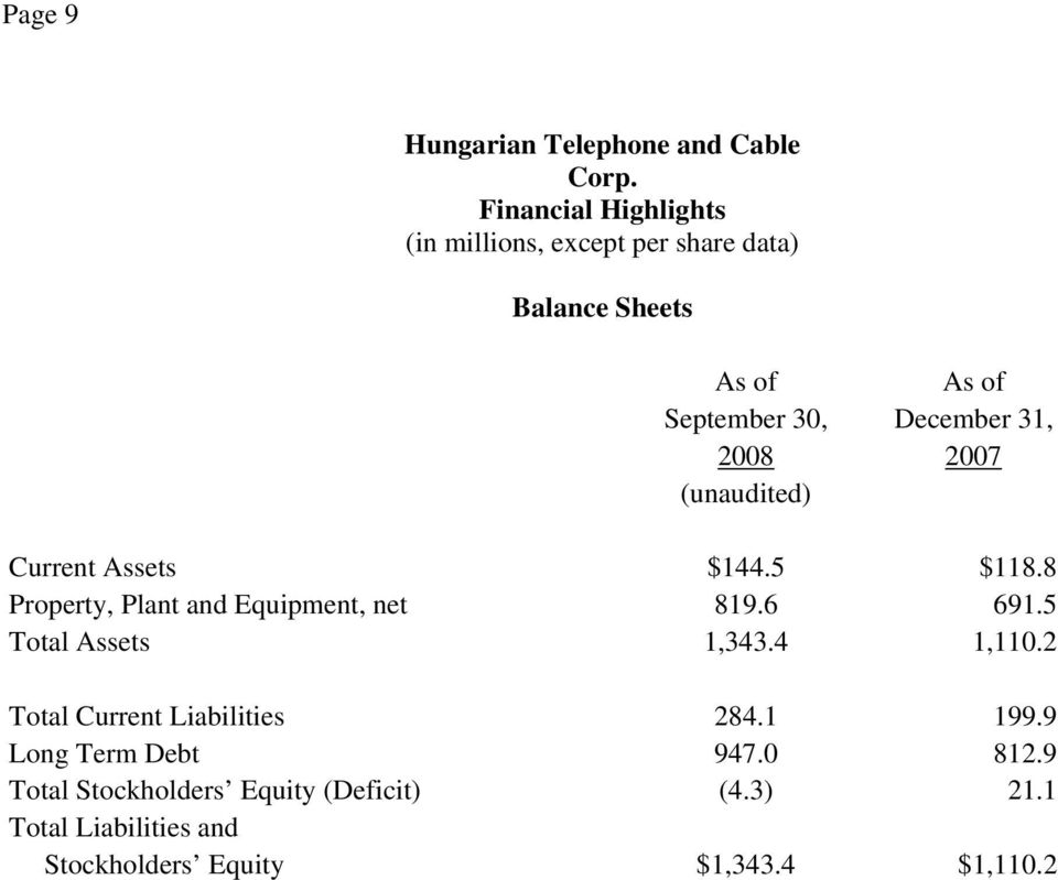 (unaudited) Current Assets $144.5 $118.8 Property, Plant and Equipment, net 819.6 691.5 Total Assets 1,343.