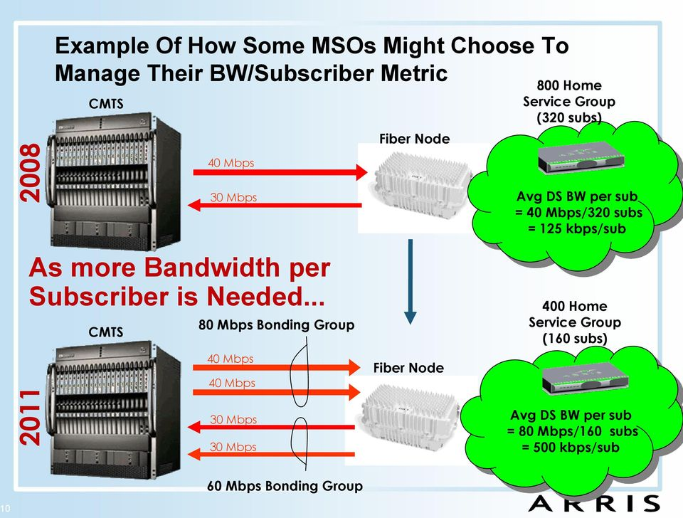 .. CMTS 80 Mbps Bonding Group 40 Mbps 40 Mbps Fiber Node Avg DS BW per sub = 40 Mbps/320 subs = 125