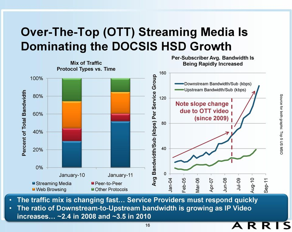 Bandwidth Is Being Rapidly Increased Downstream Bandwidth/Sub (kbps) Upstream Bandwidth/Sub (kbps) Note slope change due to OTT video (since 2009) Source for both graphs: Top 5 US MSO