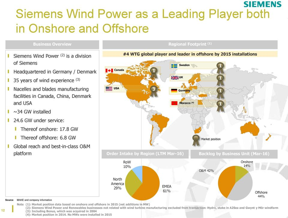 8 GW Global reach and best-in-class O&M platform Regional Footprint (1) #4 WTG global player and leader in offshore by 2015 installations Sweden Canada 1 UK USA 3 Germany 1 1 1 Morocco (4) 1 Market