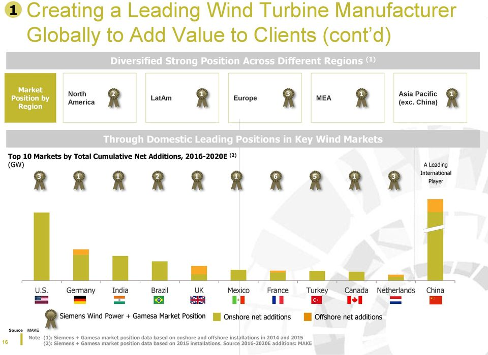 China) Through Domestic Leading Positions in Key Wind Markets Top 10 Markets by Total Cumulative Net Additions, 2016-2020E (2) (GW) 3 1 1 2 1 1 6 5 1 3 A Leading International Player U.S.