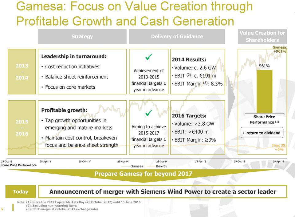 3% Value Creation for Shareholders 961% Gamesa: +961% 2015-2016 Profitable growth: Tap growth opportunities in emerging and mature markets Maintain cost control, breakeven focus and balance sheet