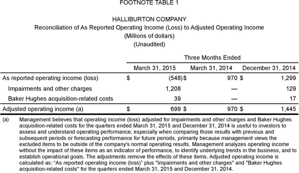 699 $ 970 $ 1,445 (a) Management believes that operating income (loss) adjusted for impairments and other charges and Baker Hughes acquisition-related costs for the quarters ended March 31, 2015 and