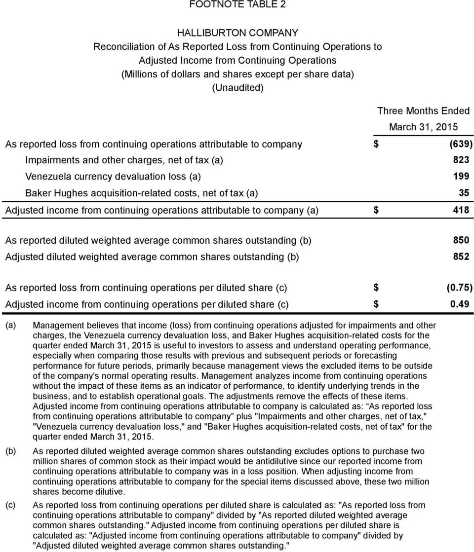 devaluation loss (a) 199 Baker Hughes acquisition-related costs, net of tax (a) 35 Adjusted income from continuing operations attributable to company (a) $ 418 As reported diluted weighted average