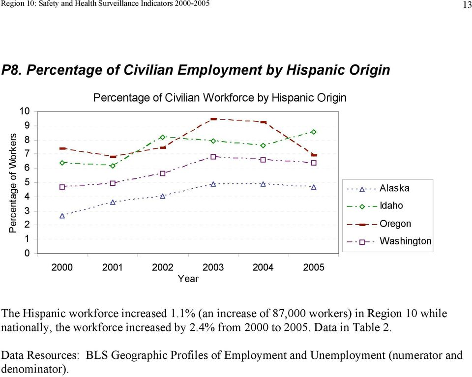 Workforce by Hispanic Origin 2 21 22 23 24 25 Idaho The Hispanic workforce increased 1.