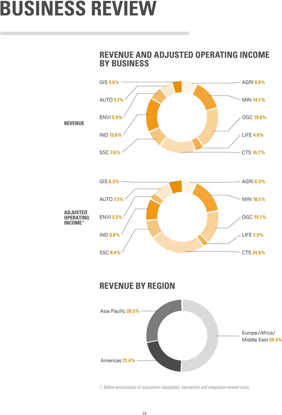 3 % IND 9.8 % MIN 16.1 % OGC 15.1 % LIFE 2.5 % SSC 8.4 % CTS 24.9 % revenue By region Asia Pacific 28.