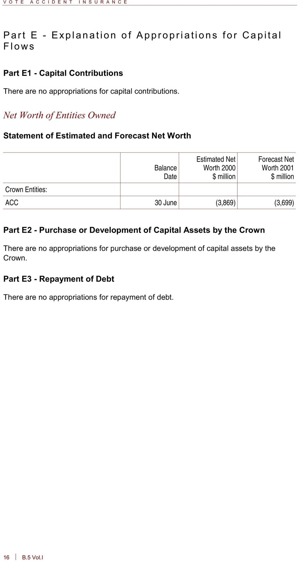 Net Worth 2001 $ million ACC 30 June (3,869) (3,699) Part E2 - Purchase or Development of Capital Assets by the Crown There are no appropriations