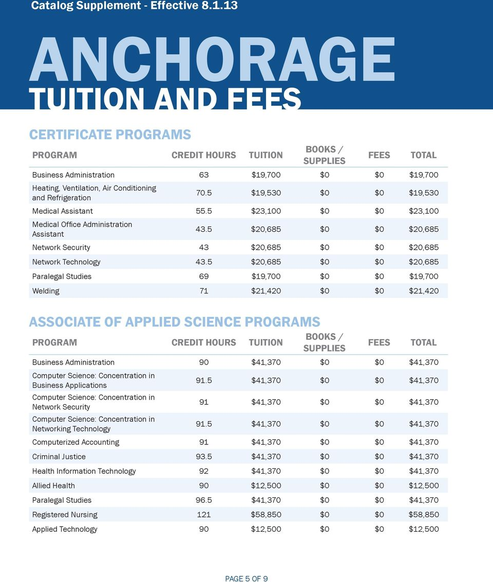 Refrigeration 70.5 $19,530 $0 $0 $19,530 Medical Assistant 55.5 $23,100 $0 $0 $23,100 Medical Office Administration Assistant 43.