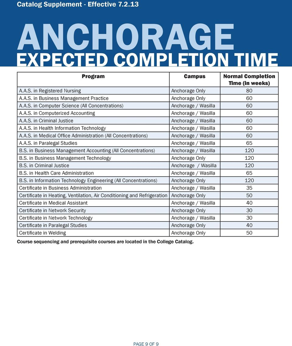 A.S. in Medical Office Administration (All Concentrations) Anchorage / Wasilla 60 A.A.S. in Paralegal Studies Anchorage / Wasilla 65 B.S. in Business Management Accounting (All Concentrations) Anchorage / Wasilla 120 B.