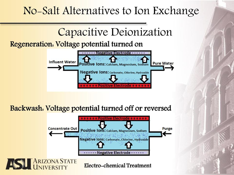 Voltage potential turned on Backwash: