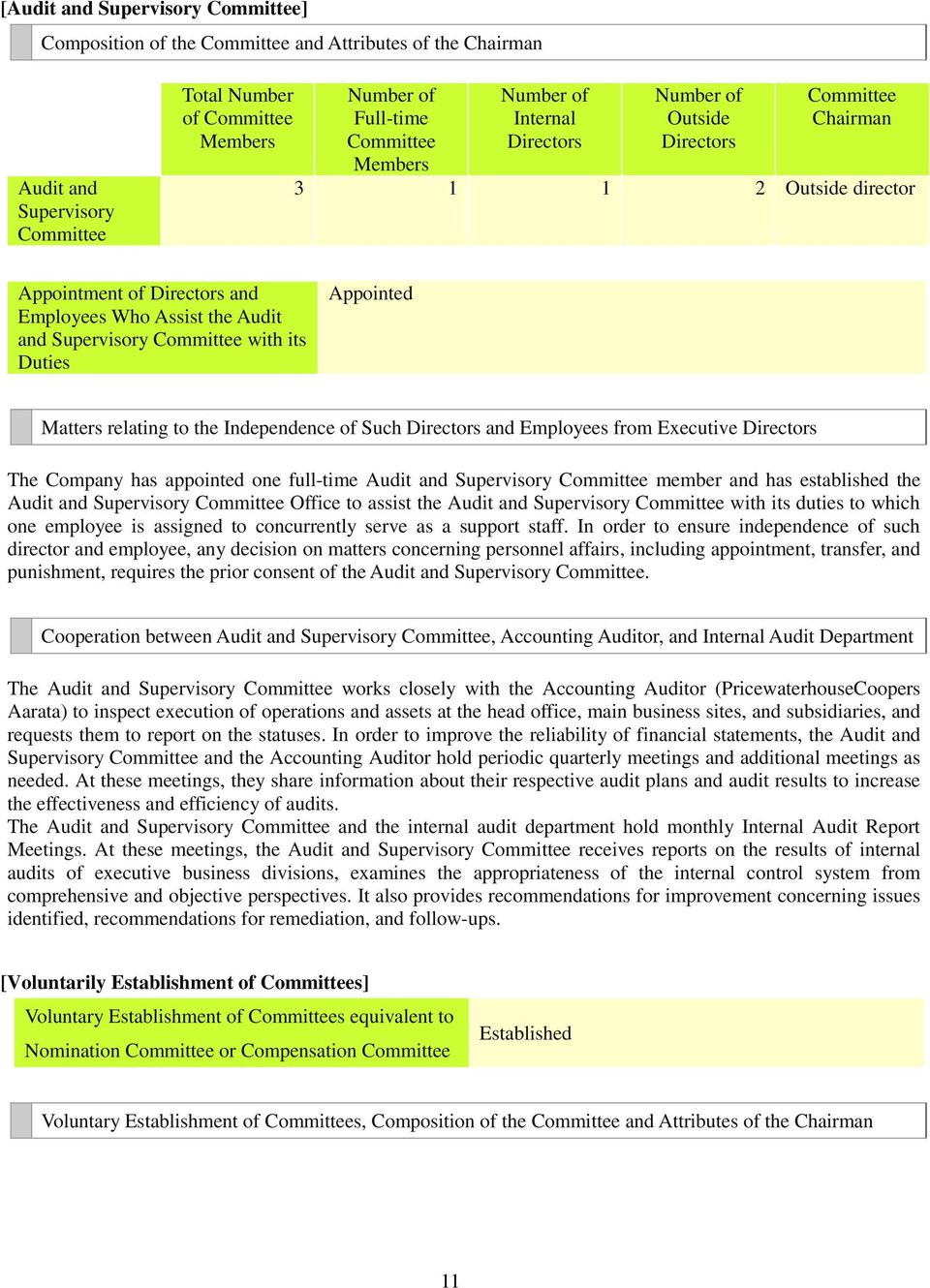 Duties Appointed Matters relating to the Independence of Such Directors and Employees from Executive Directors The Company has appointed one full-time Audit and Supervisory Committee member and has