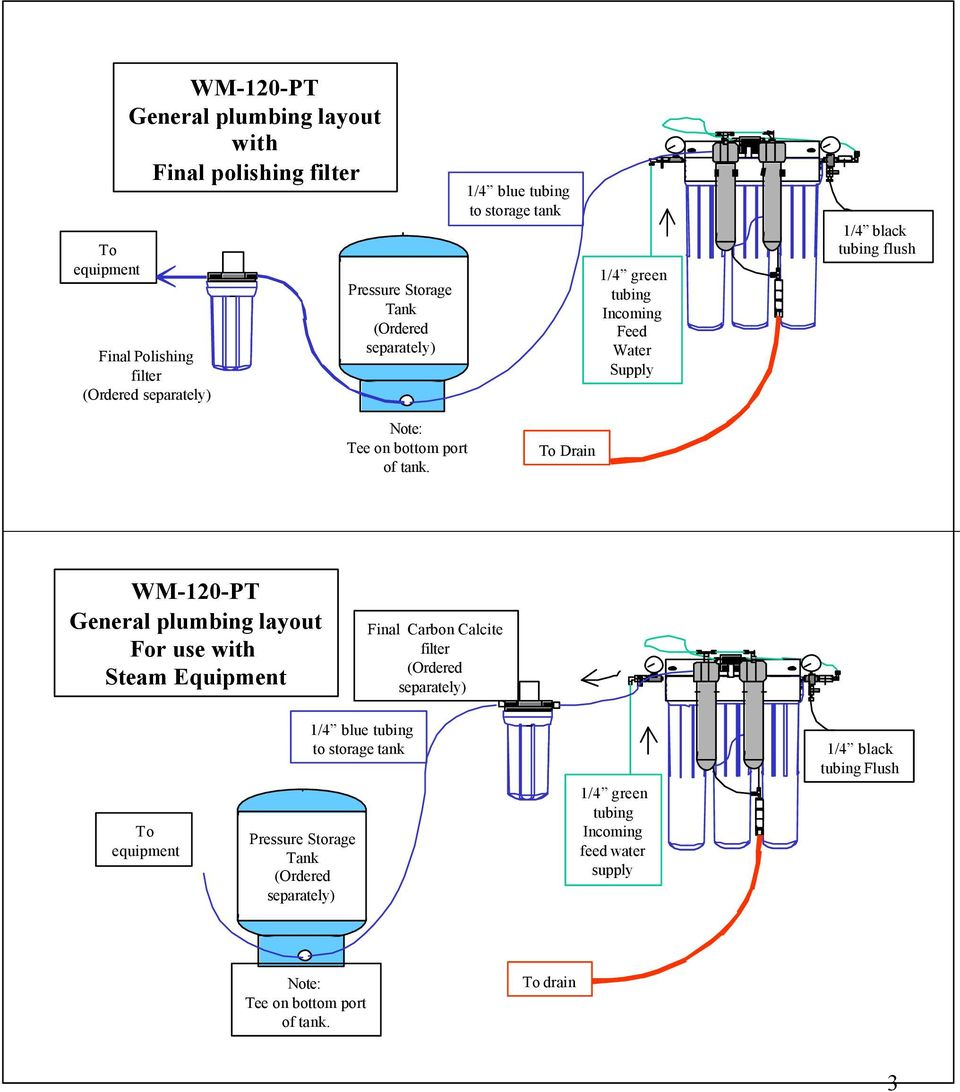 To Drain WM-120-PT General plumbing layout For use with Steam Equipment Final Carbon Calcite filter (Ordered separately) To equipment Pressure Storage