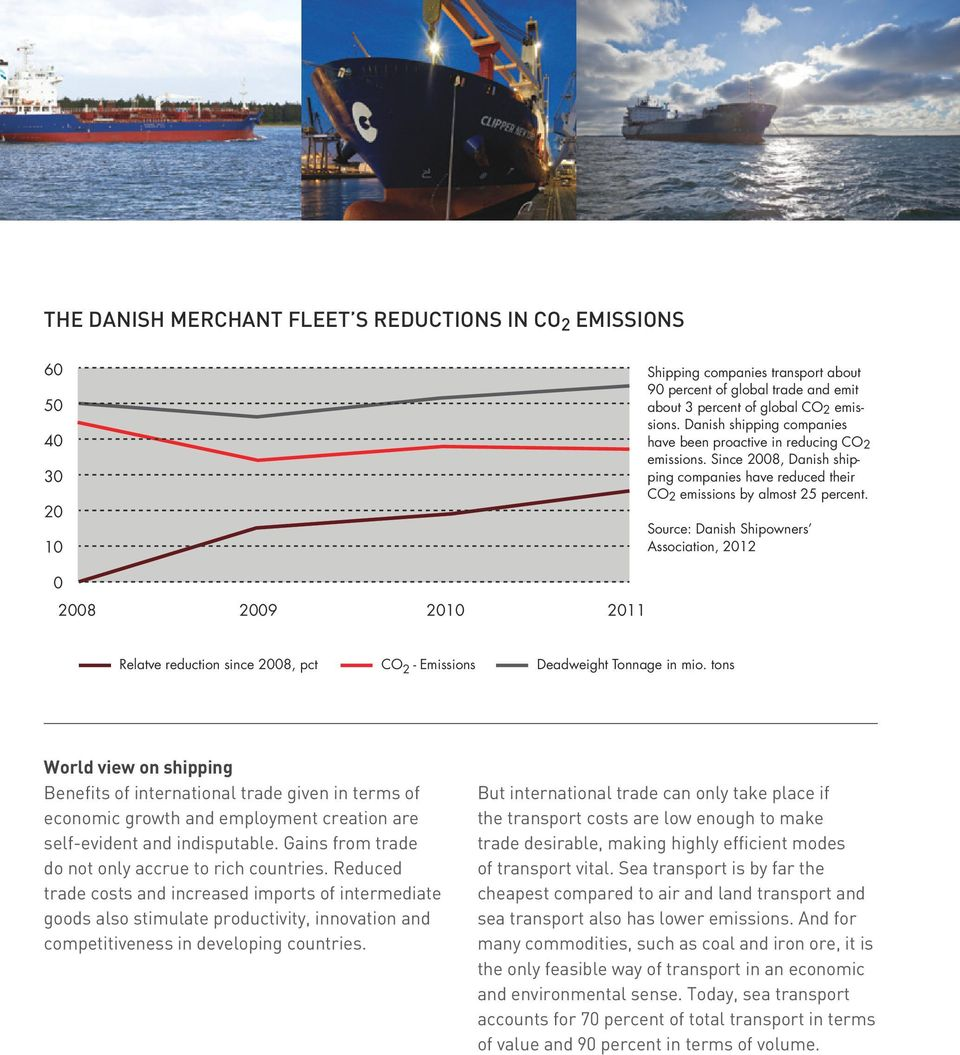 Source: Danish Shipowners Association, 2012 0 2008 2009 2010 2011 Relatve reduction since 2008, pct CO 2 - Emissions Deadweight Tonnage in mio.