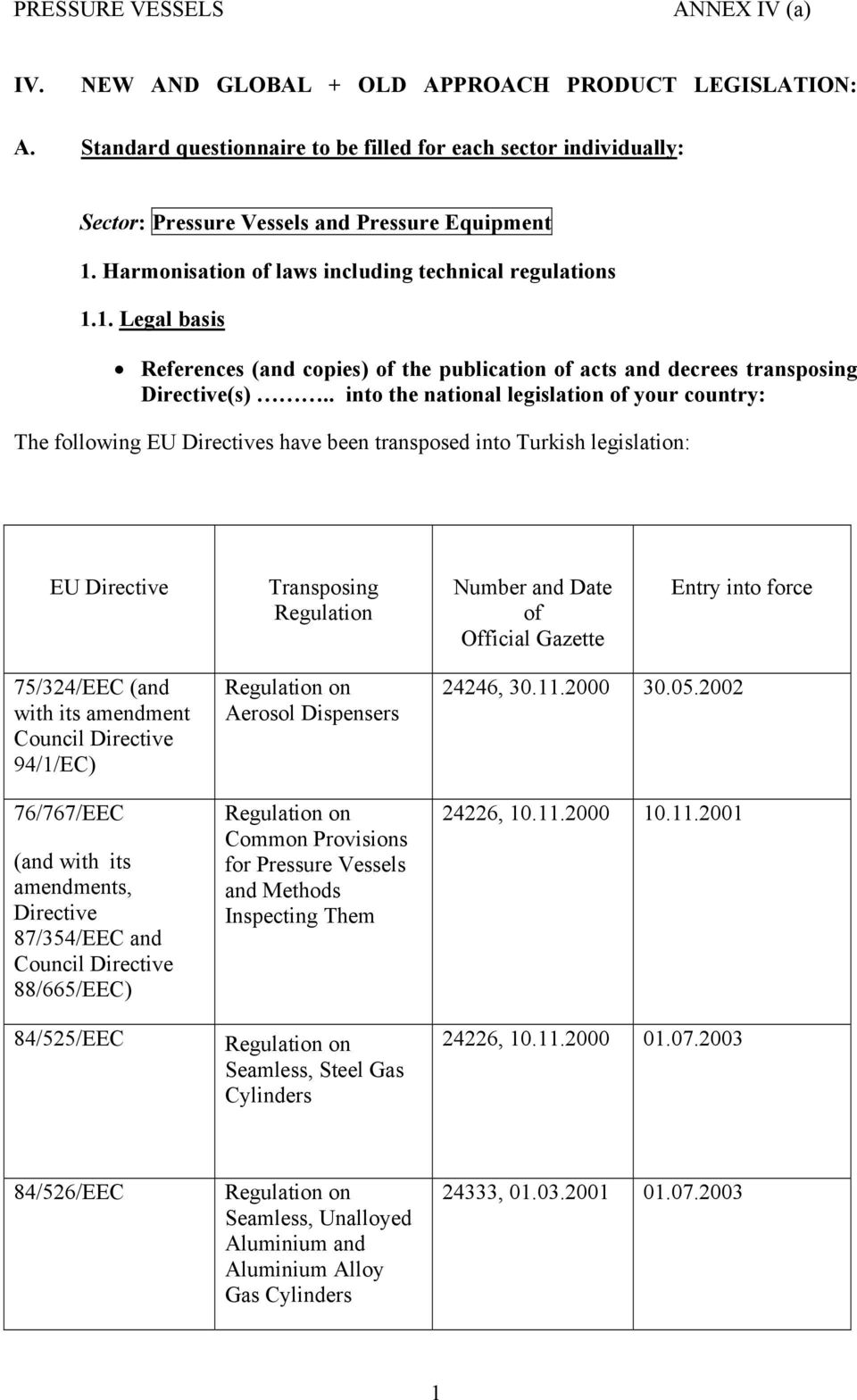 . into the national legislation of your country: The following EU Directives have been transposed into Turkish legislation: EU Directive Transposing Regulation Number and Date of Official Gazette