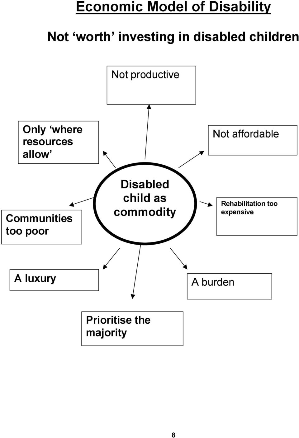affordable Communities too poor Disabled child as commodity