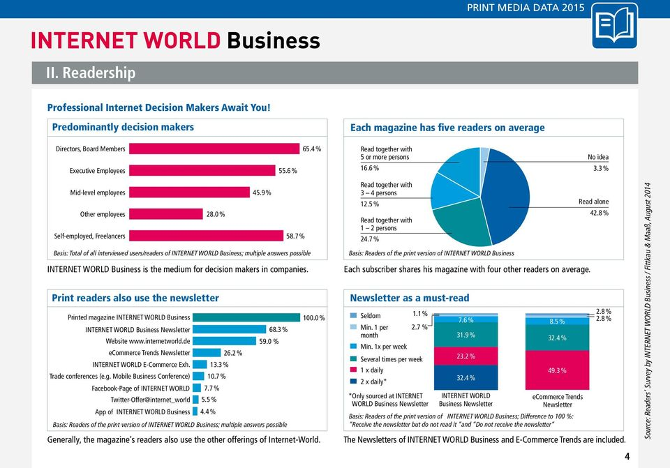 7 % Basis: Total of all interviewed users/readers of INTERNET WORLD Business; multiple answers possible INTERNET WORLD Business is the medium for decision makers in companies.