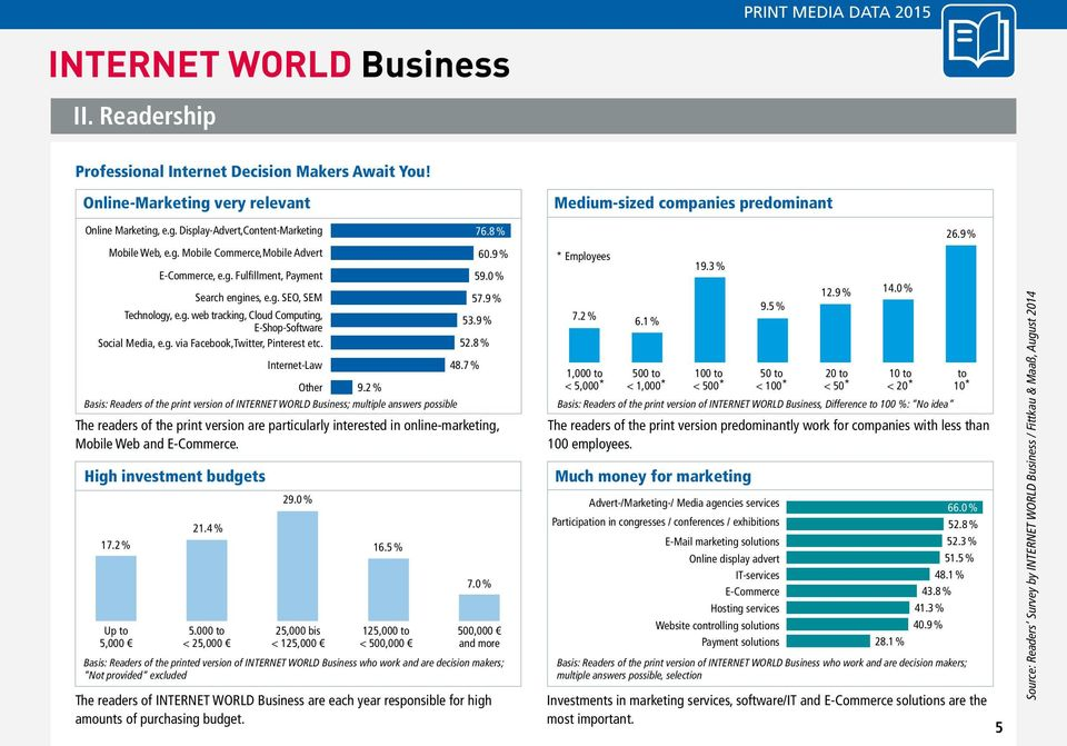 8 % High investment budgets Search engines, e.g. SEO, SEM 57.9 % Internet-Law 48.7 % Other 9.