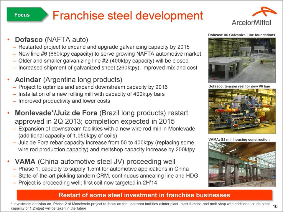 and expand downstream capacity by 2016 Installation of a new rolling mill with capacity of 400ktpy bars Improved productivity and lower costs Monlevade*/Juiz de Fora (Brazil long products) restart