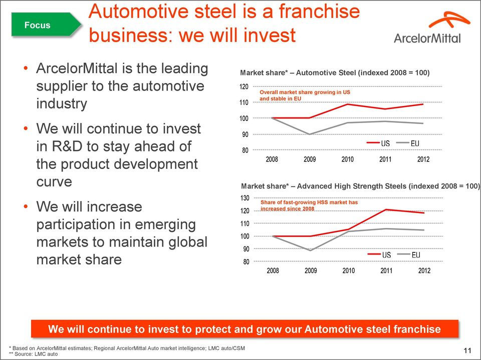 Strength Steels (indexed 2008 = 100) 130 120 110 100 90 80 Overall market share growing in US and stable in EU US EU 2008 2009 2010 2011 2012 Share of fast-growing HSS market has increased since 2008