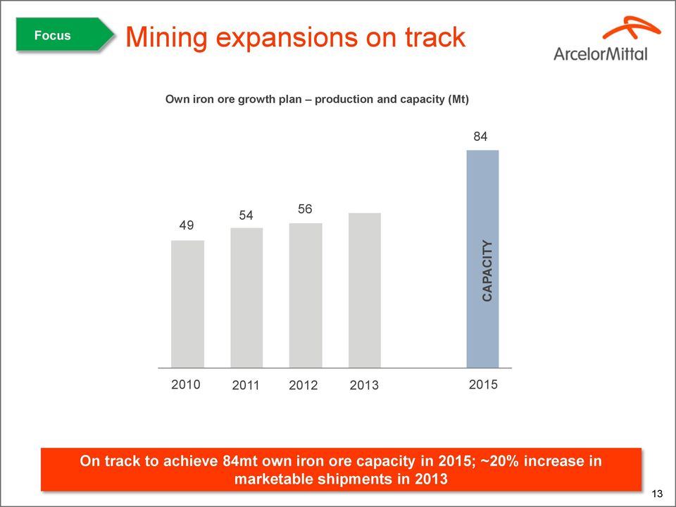 2011 2012 2013 2015 On track to achieve 84mt own iron ore