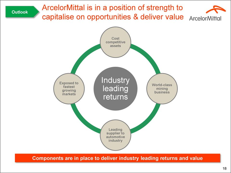 markets Industry leading returns World-class mining business Leading supplier to