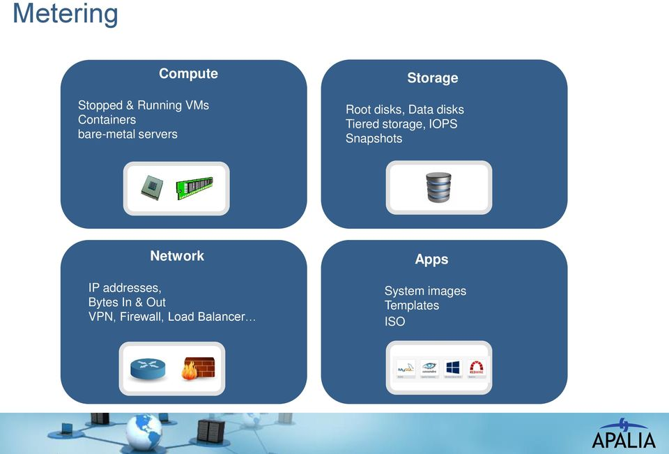 IOPS Snapshots Network IP addresses, Bytes In & Out VPN,