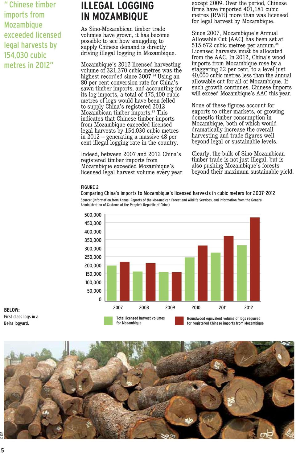 Mozambique s 2012 licensed harvesting volume of 321,370 cubic metres was the highest recorded since 2007.