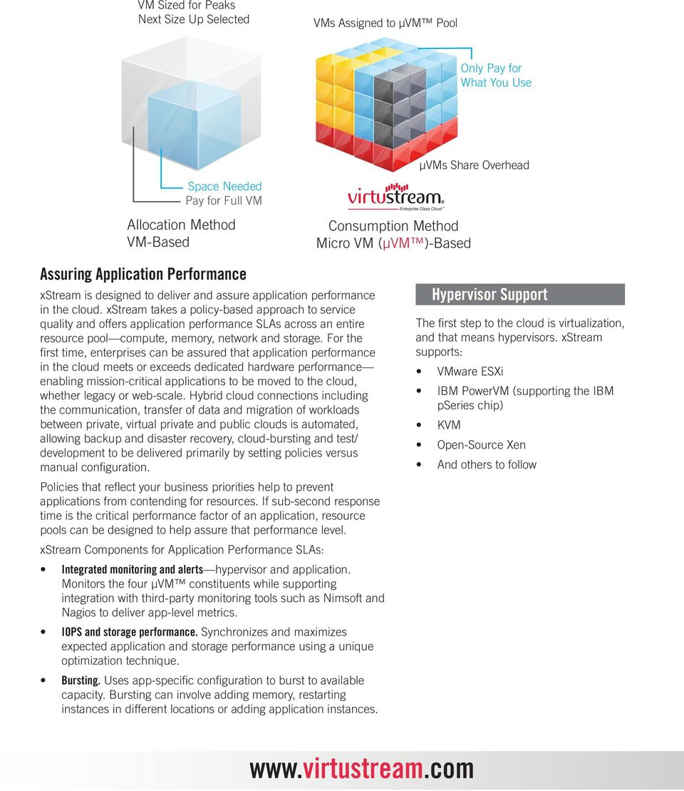 xstream takes a policy-based approach to service quality and offers application performance SLAs across an entire resource pool compute, memory, network and storage.