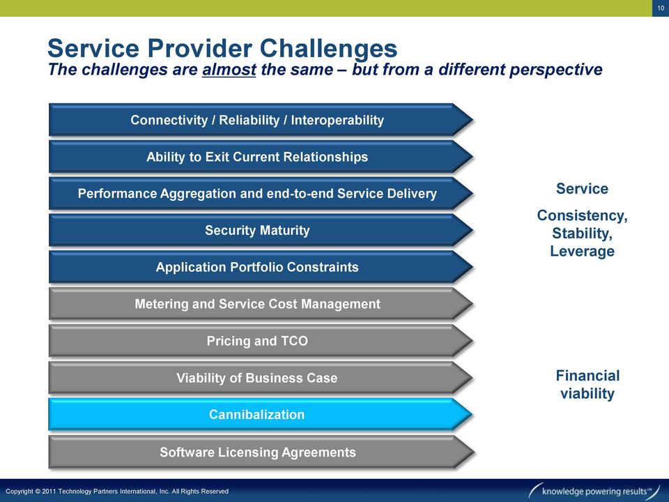 Delivery Security Maturity Application Portfolio Constraints Service Consistency, Stability, Leverage Metering and