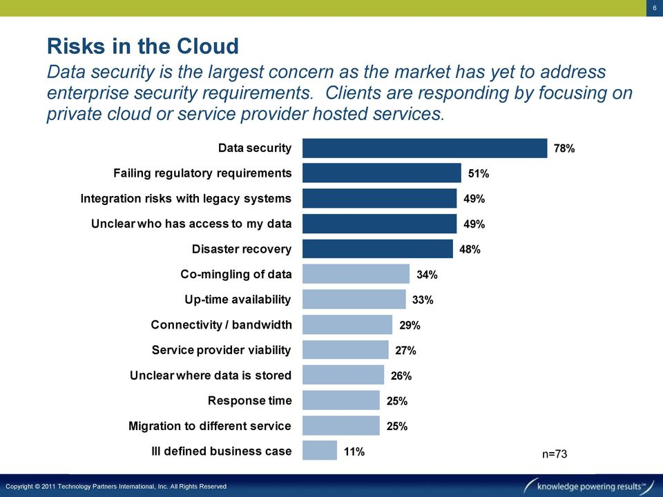 Data security 78% Failing regulatory requirements Integration risks with legacy systems Unclear who has access to my data Disaster recovery 51% 49%