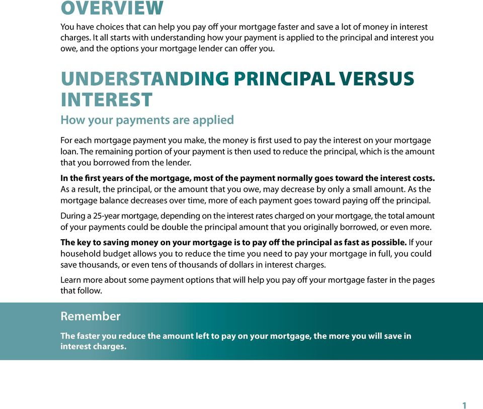 Understanding principal versus interest How your payments are applied For each mortgage payment you make, the money is first used to pay the interest on your mortgage loan.