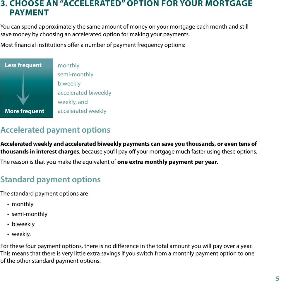 Most financial institutions offer a number of payment frequency options: Less frequent More frequent monthly semi-monthly biweekly accelerated biweekly weekly, and accelerated weekly Accelerated