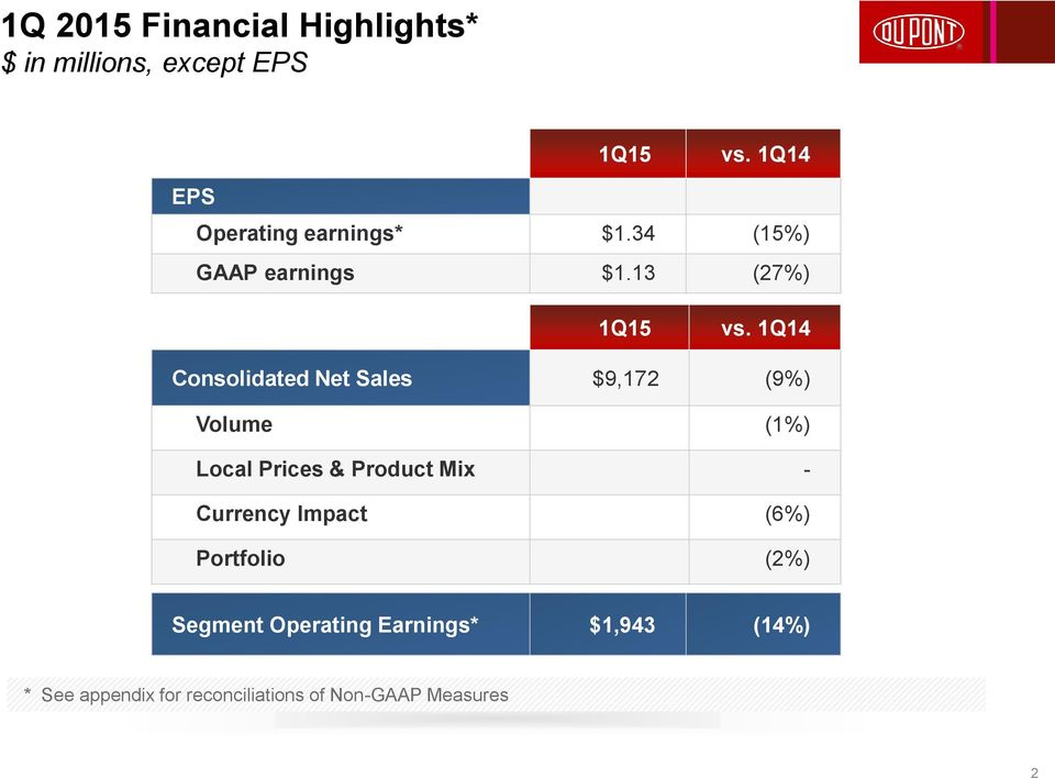1Q14 Consolidated Net Sales $9,172 (9%) Volume (1%) Local Prices & Product Mix -