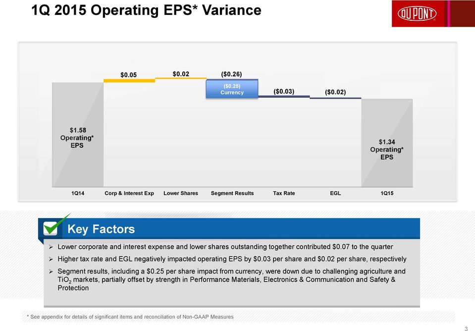$0.07 to the quarter Higher tax rate and EGL negatively impacted operating EPS by $0.03 per share and $0.02 per share, respectively Segment results, including a $0.
