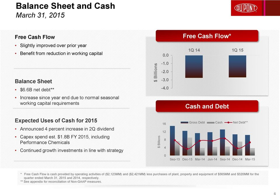 0 Free Cash Flow* 1Q 14 1Q 15 Cash and Debt Expected Uses of Cash for 2015 Announced 4 percent increase in 2Q dividend Capex spend est. $1.