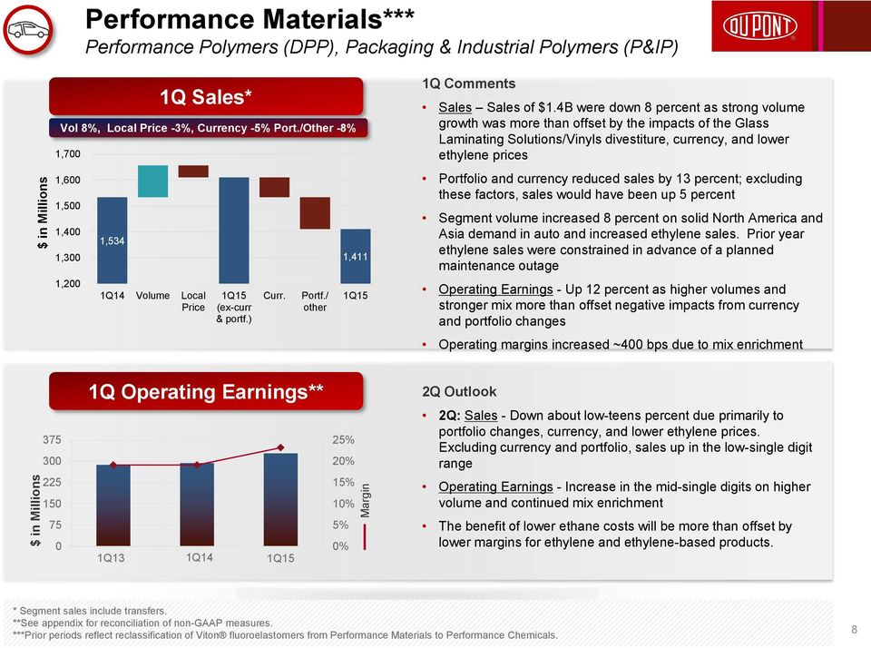 4B were down 8 percent as strong volume growth was more than offset by the impacts of the Glass Laminating Solutions/Vinyls divestiture, currency, and lower ethylene prices Portfolio and currency