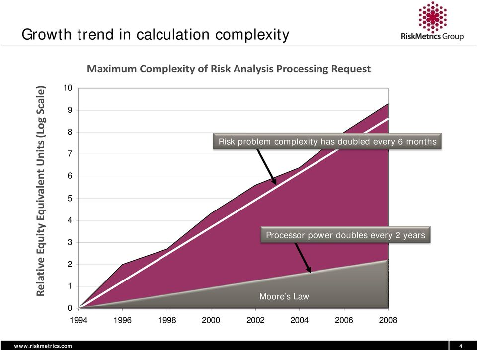 problem complexity has doubled every 6 months 7 6 5 4 Processor power doubles