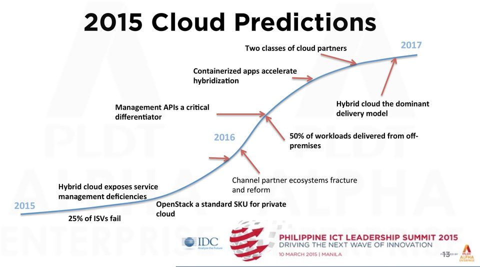 50% of workloads delivered from off- premises 2015 Hybrid cloud exposes service management
