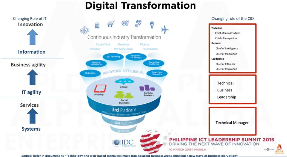 Influence Chief of Inspira1on IT agility Services Technical Business Leadership Systems Technical Manager Source: Refer