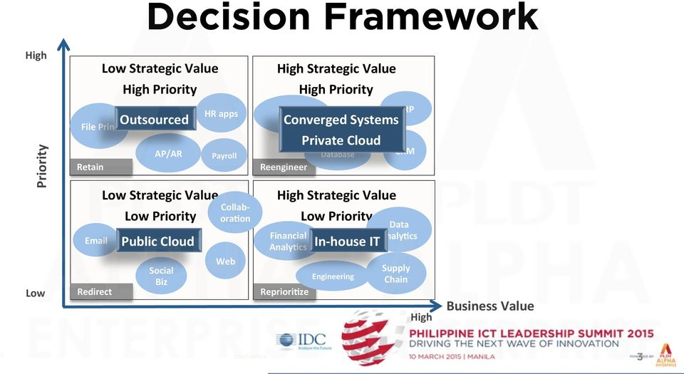 ora&on Web Decision Support Converged Systems Reengineer High Strategic Value Financial Analy&cs Repriori&ze Private