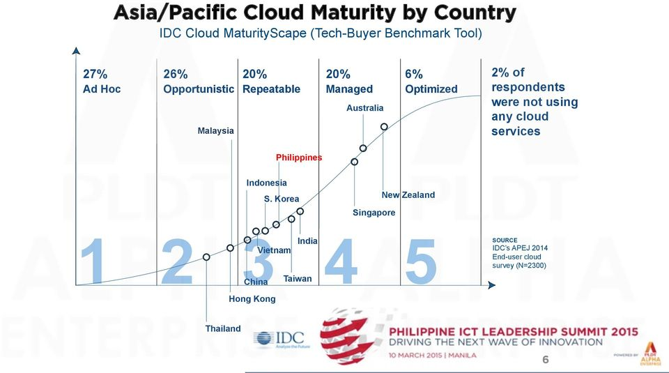 were not using any cloud services Philippines Indonesia S.